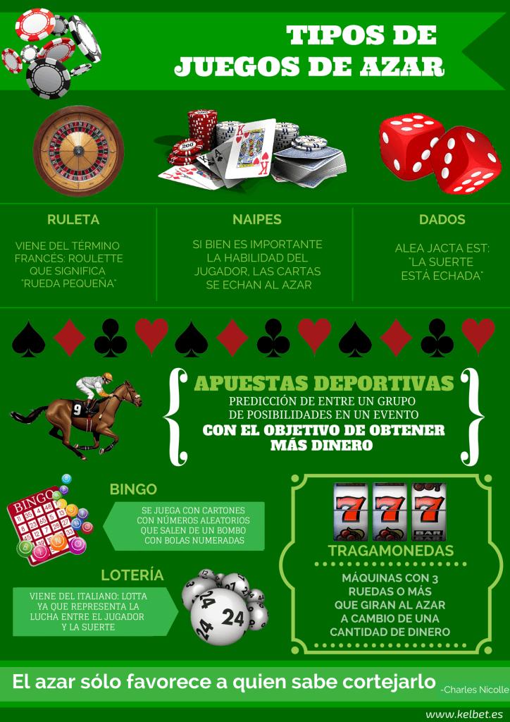 Tipos de Juegos de Azar (Infographic)