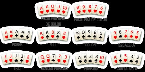 Orden de manos poker holdem