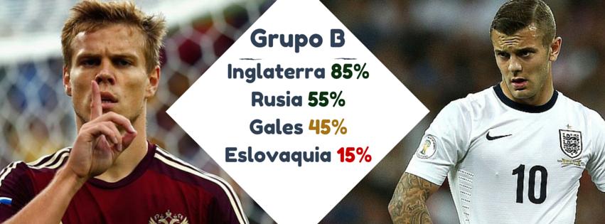 Grupo B eurocopa 2016 inglaterra rusia gales eslovaquia pronosticos