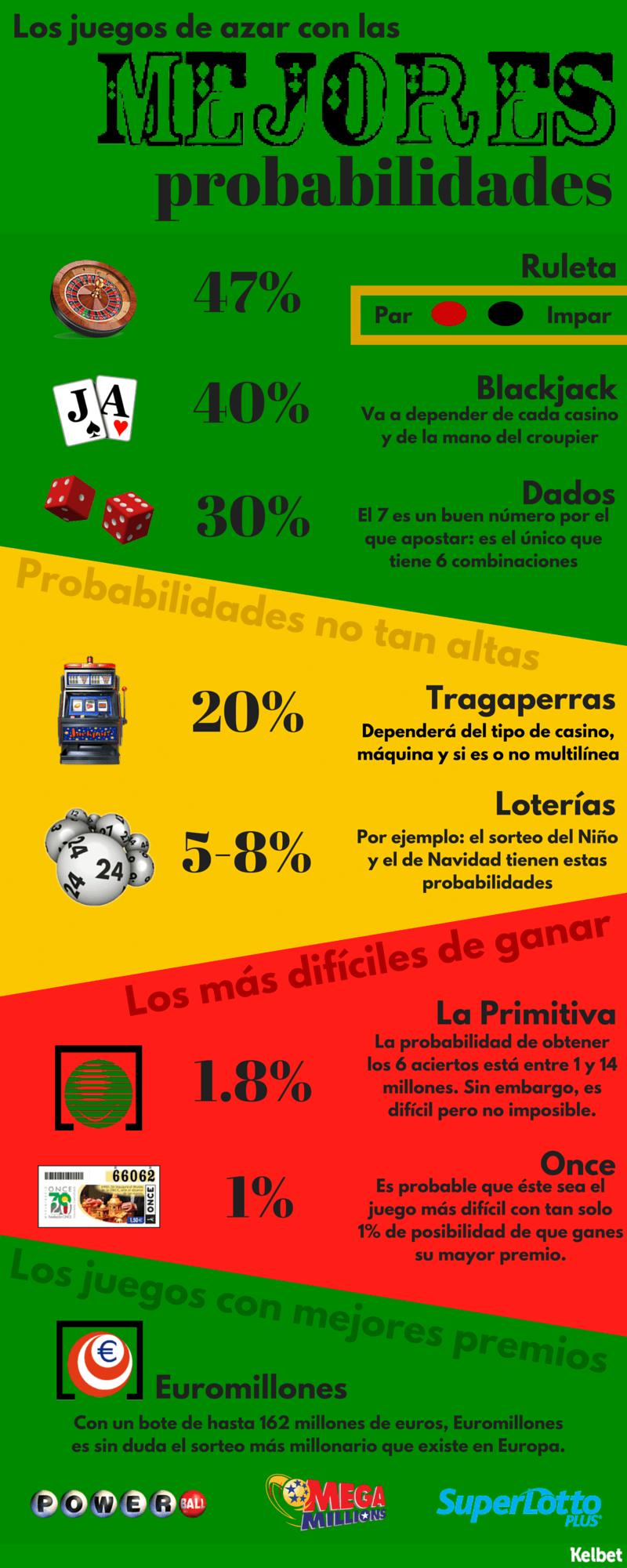 Probabilidades Azar Infographic (5)